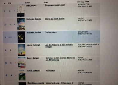 No.4 in Top Ten Bestseller list
